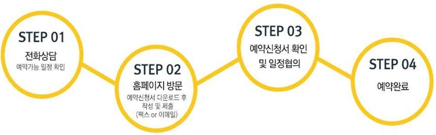 step01 전화상담 예약가능 일정확인 - step02 홈페이지 방문 예약신청서 다운로드 후 작성 및 제출(팩스 or 이메일) - step03 예약신청서 확인 및 일정협의 - step 04 예약완료